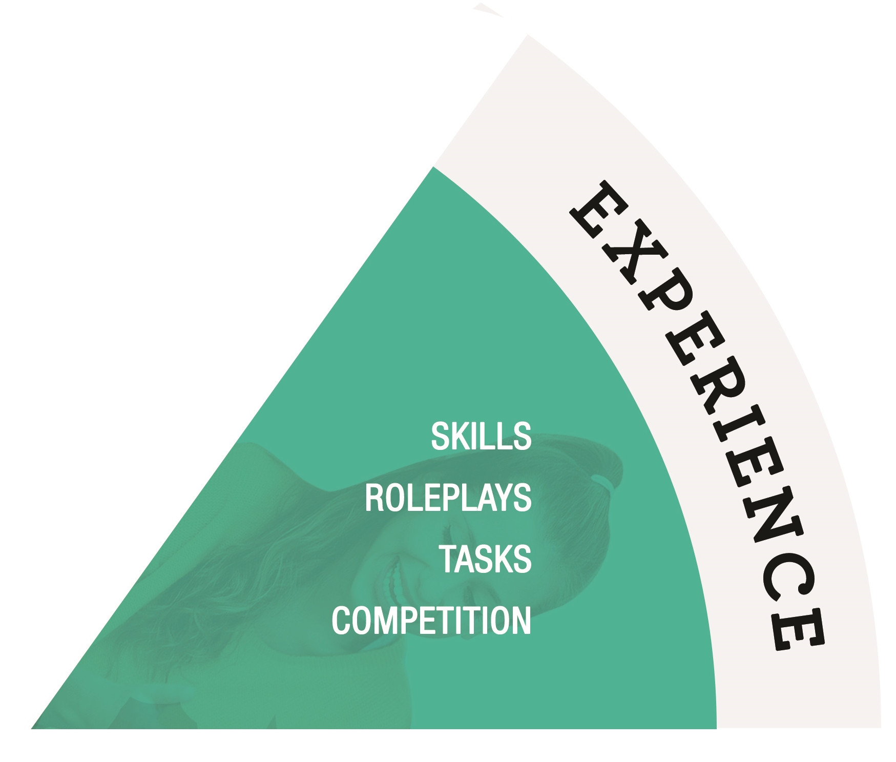 skills in learning